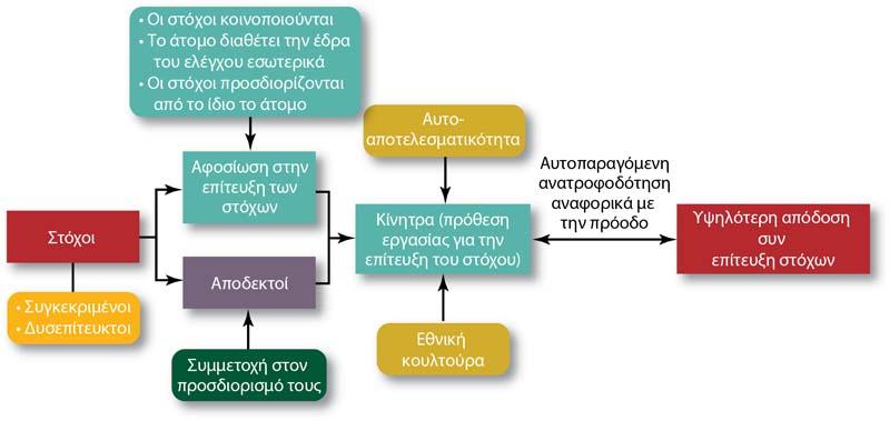 Συνδέστε την κουλτούρα CMS χρονολόγηση λογισμικού