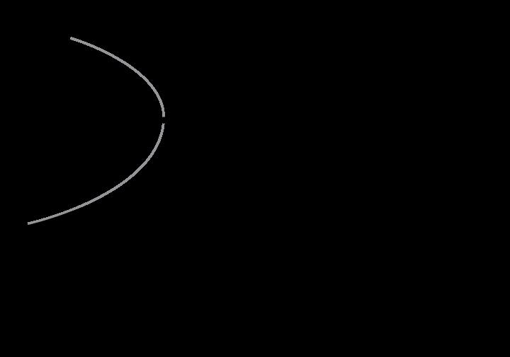 η χρυσή αγγελία του ΊστμπορνΠροβολή πίνακα γνωριμιών